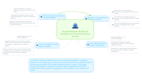 Mind Map: Student Retention & Effective Strategies for Promoting Personal Success