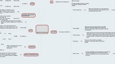 Mind Map: SIGNOS DE PUNTACIÓN