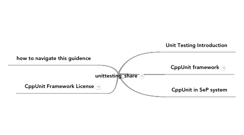 Mind Map: unittesting_share