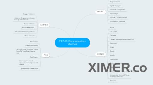Mind Map: P.E.S.O. Communications Channels