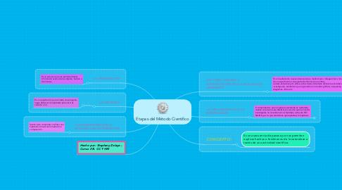 Mind Map: Etapas del Método Cientifico
