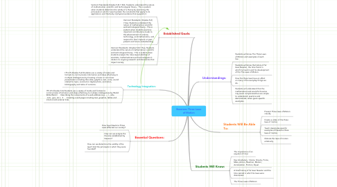 Mind Map: Newtons Three Laws