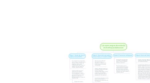 Mind Map: Las cuatro etapas de evolución en el enfoque diádico son:
