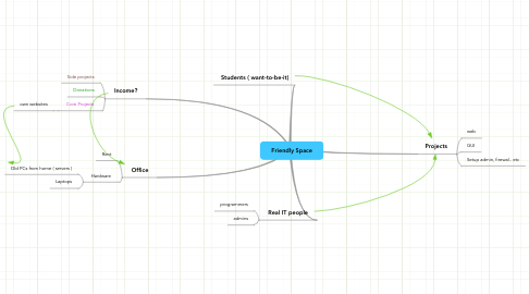 Mind Map: Friendly Space