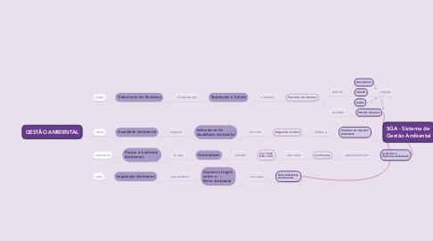 Mind Map: GESTÃO AMBIENTAL