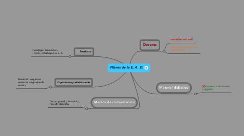 Mind Map: Pilares de la E. A. D.