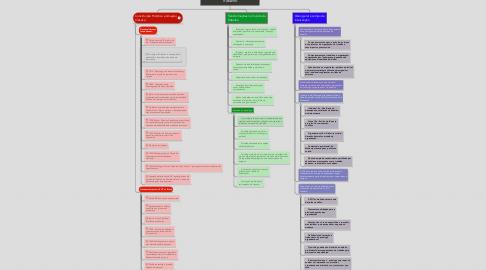 Mind Map: Psicologia Organizacional e do Trabalho
