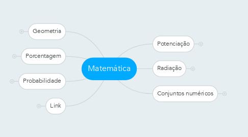 Mind Map: Matemática