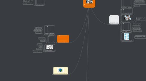 Mind Map: LA CREATIVIDAD EMPRESARIAL
