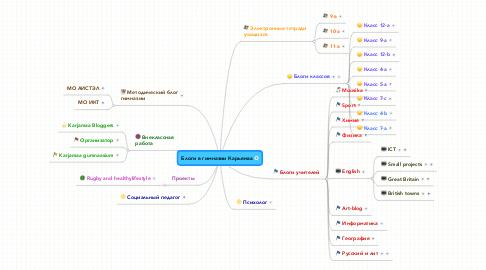 Mind Map: Блоги в гимназии Карьямаа