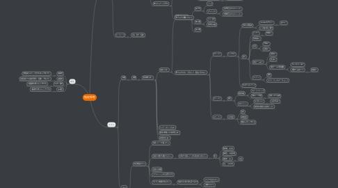 Mind Map: 階段思考