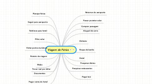 Mind Map: Viagem de Férias