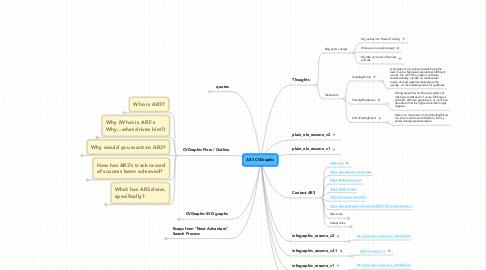 Mind Map: AR3 CVGraphic