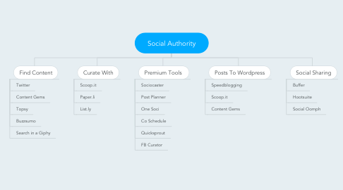 Mind Map: Social Authority
