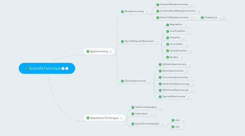 Mind Map: ScientificTechnique