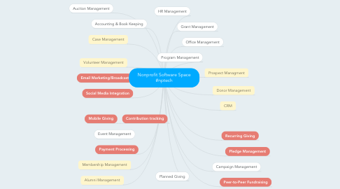 Mind Map: Nonprofit Software Space #nptech
