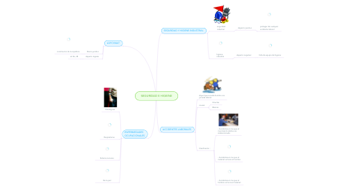 Mind Map: SEGURIDAD E HIGIENE