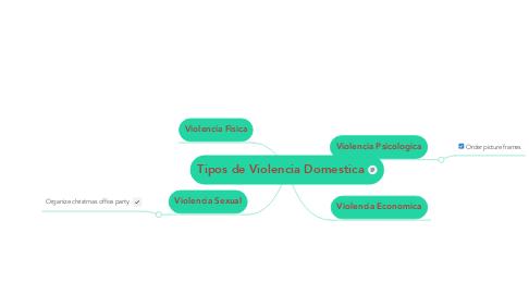 Mind Map: Tipos de Violencia Domestica