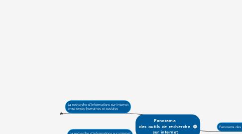 Mind Map: Panorama  des outils de recherche  sur internet