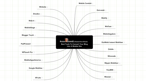 Mind Map: Best Tools To Convert Your Blog
