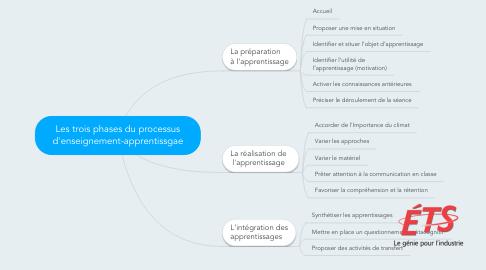 Mind Map: Les trois phases du processus d'enseignement-apprentissgae