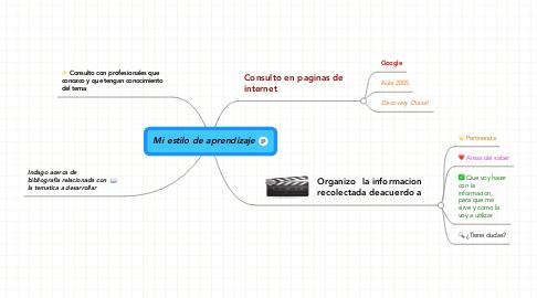 Mind Map: Mi estilo de aprendizaje