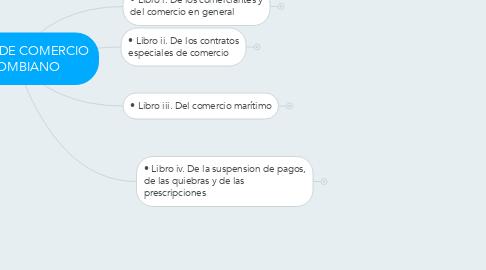 Mind Map: CODIGO DE COMERCIO COLOMBIANO