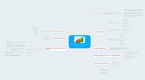 """Mind Map: FORMULACIÓN DE PROYECTOS  """"Marco Teórico"""""""