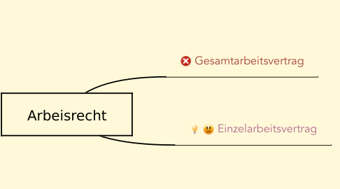 Mind Map: Arbeisrecht