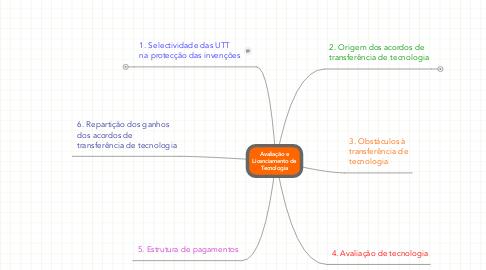Mind Map: Avaliação e Licenciamento de Tecnologia