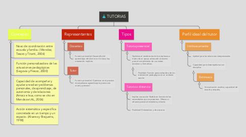 Mind Map: TUTORIAS