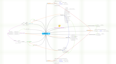 Mind Map: entanglement (personas/metaconstructs)