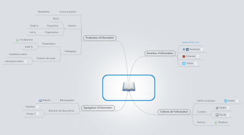 Mind Map: Architecture de l'information