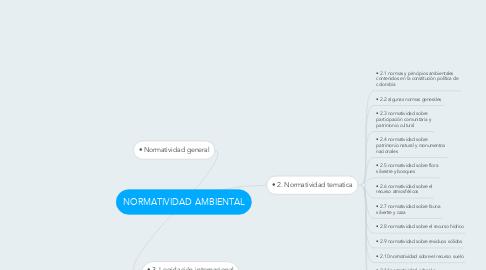Mind Map: NORMATIVIDAD AMBIENTAL