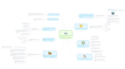 Mind Map: CIRCULAR 003 DE 2012 FEBRERO 27  DE 2015