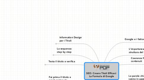 Mind Map: SEO: Creare Titoli Efficaci  La Formula di Google