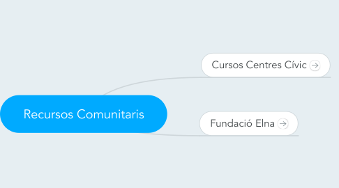 Mind Map: Recursos Comunitaris