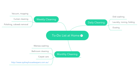 Mind Map: To-Do List at Home