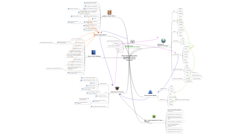 Mind Map: Beyond Hype: Understanding the Influences of Social Media on Learning and Scholarship