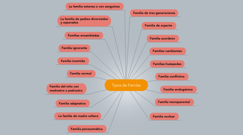 Mind Map: Tipos de Familas