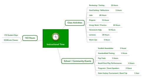 Mind Map: Instructional Time