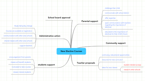 Mind Map: New Elective Courses