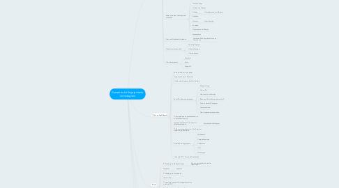 Mind Map: Aumento de Engajamento no Instagram
