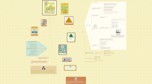 Mind Map: Cognitive Restructuring