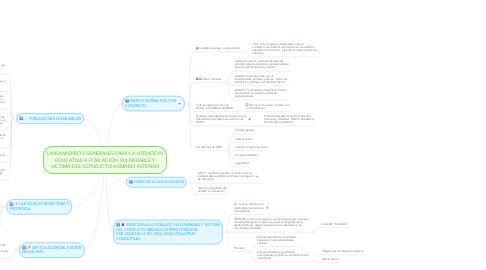 Mind Map: LINEAMIENTOS GENERALES PARA LA ATENCIÓN EDUCATIVA A POBLACIÓN VULNERABLE Y VICTIMA DEL CONFLICTO ARMADO INTERNO