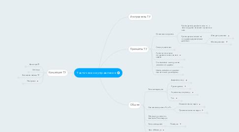 Mind Map: Тактическое управление