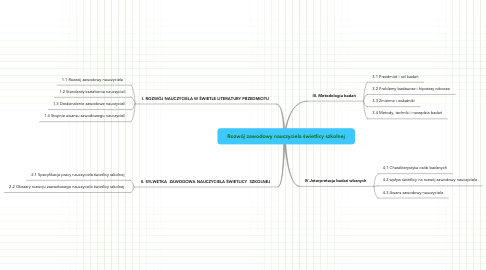 Mind Map: Rozwój zawodowy nauczyciela świetlicy szkolnej