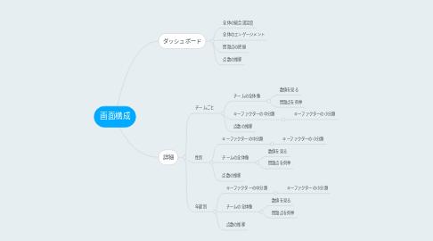 Mind Map: 画面構成