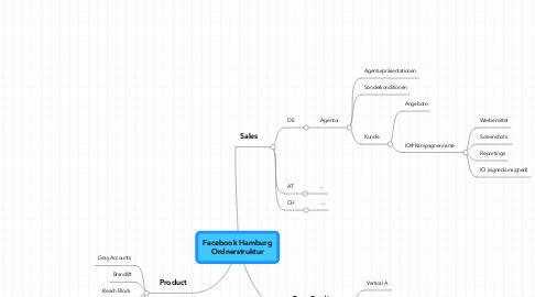 Mind Map: Facebook Hamburg Ordnerstruktur