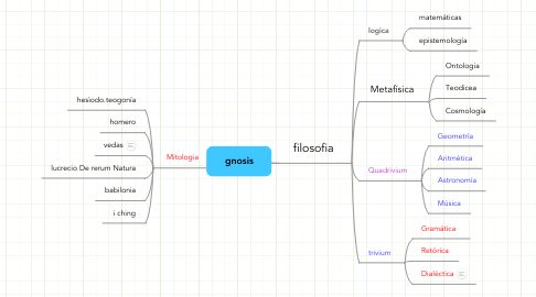 Mind Map: gnosis
